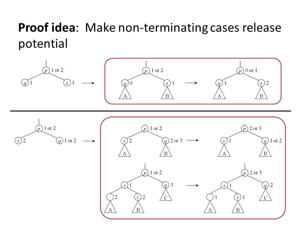 Proof idea: Make non-terminating cases release potential
