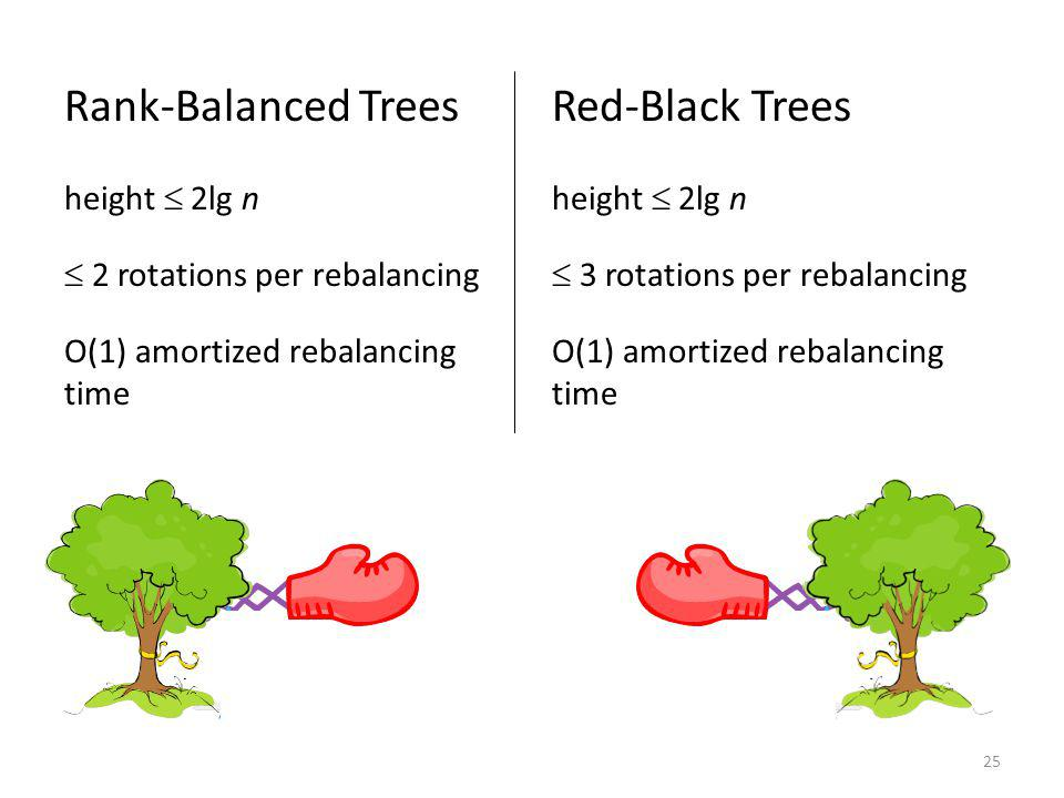 Rank-Balanced Trees Red-Black Trees height  2lg n