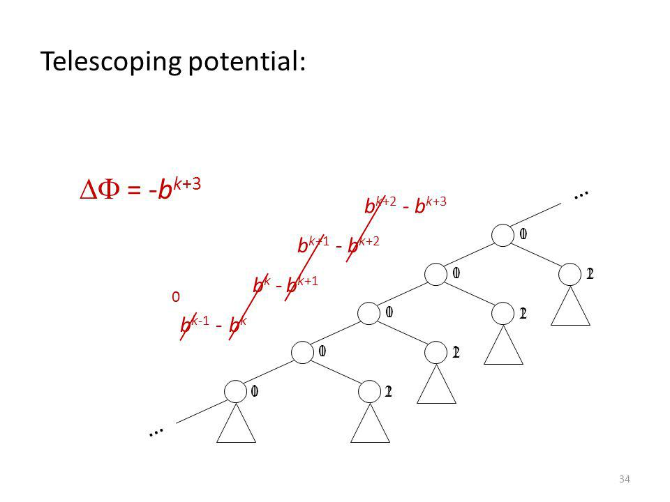 Telescoping potential:
