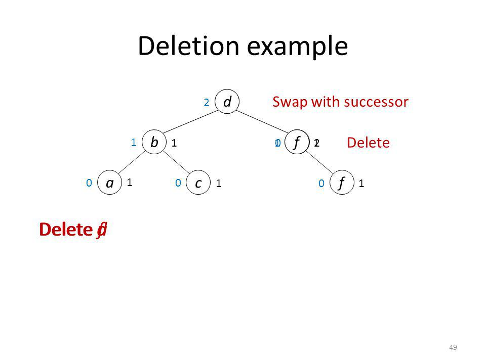 Deletion example Delete f Delete d Delete a e d Swap with successor b