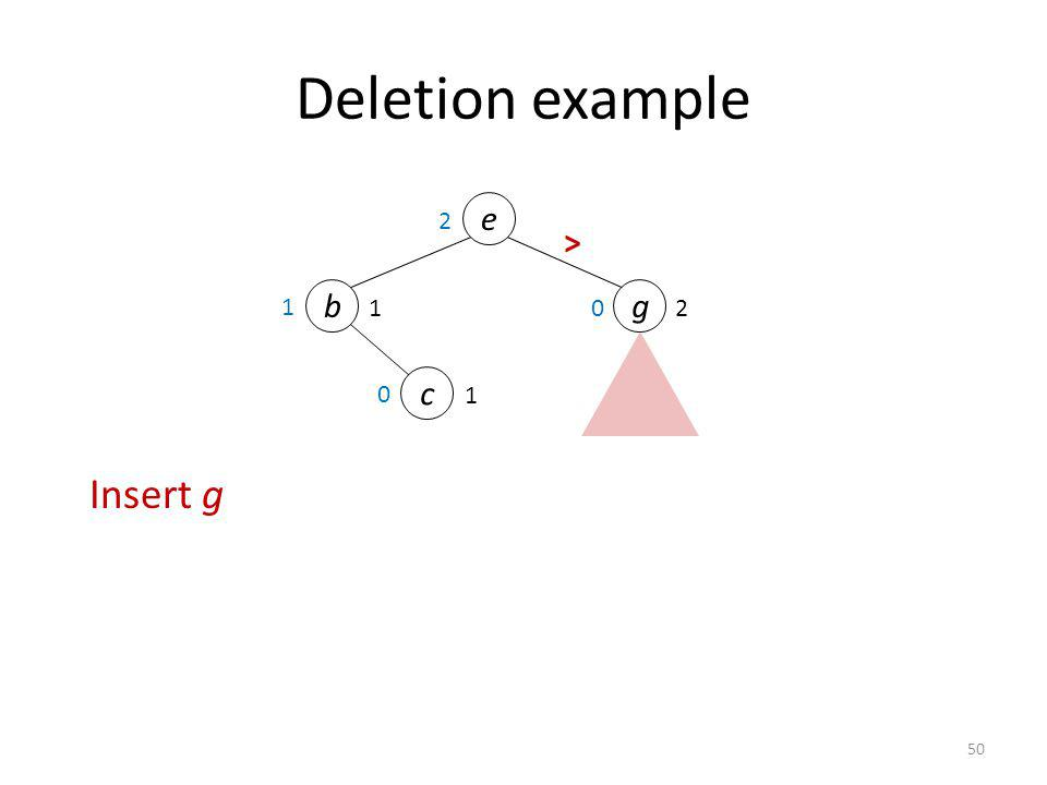 Deletion example e 2 > b g 1 1 2 c 1 Insert g 50