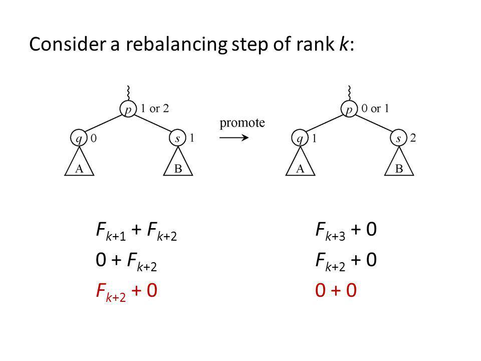 Consider a rebalancing step of rank k: Fk+1 + Fk+2 Fk+3 + 0 0 + Fk+2 Fk+2 + 0 Fk+2 + 0 0 + 0