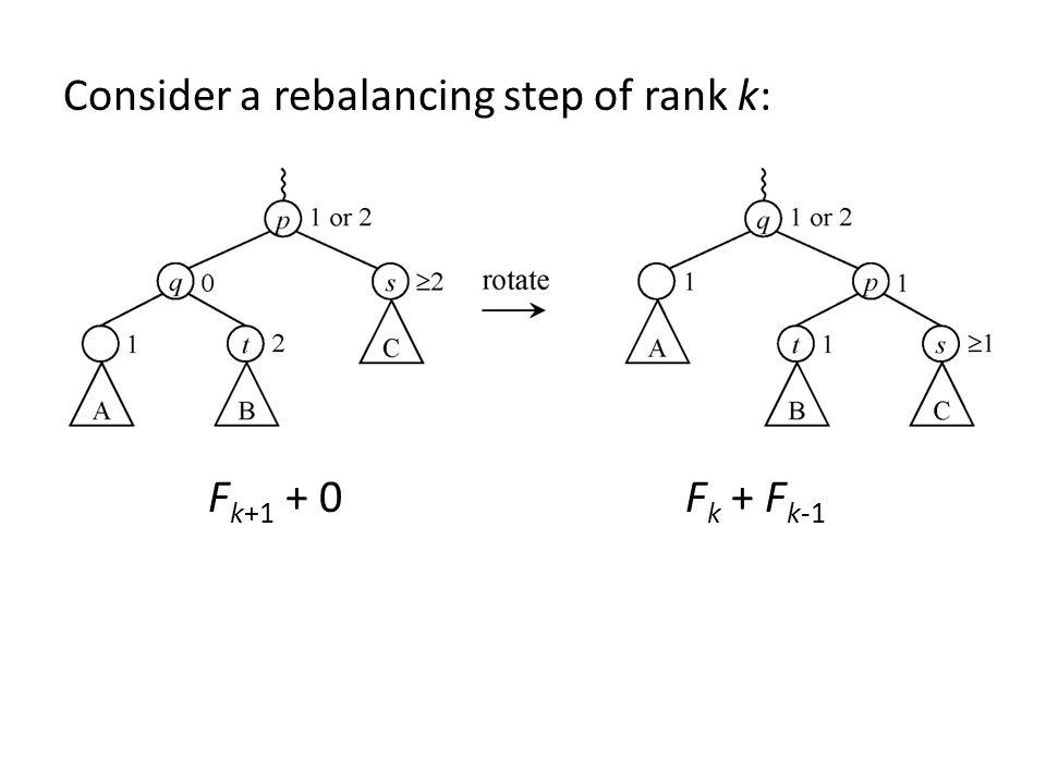 Consider a rebalancing step of rank k: Fk+1 + 0 Fk + Fk-1