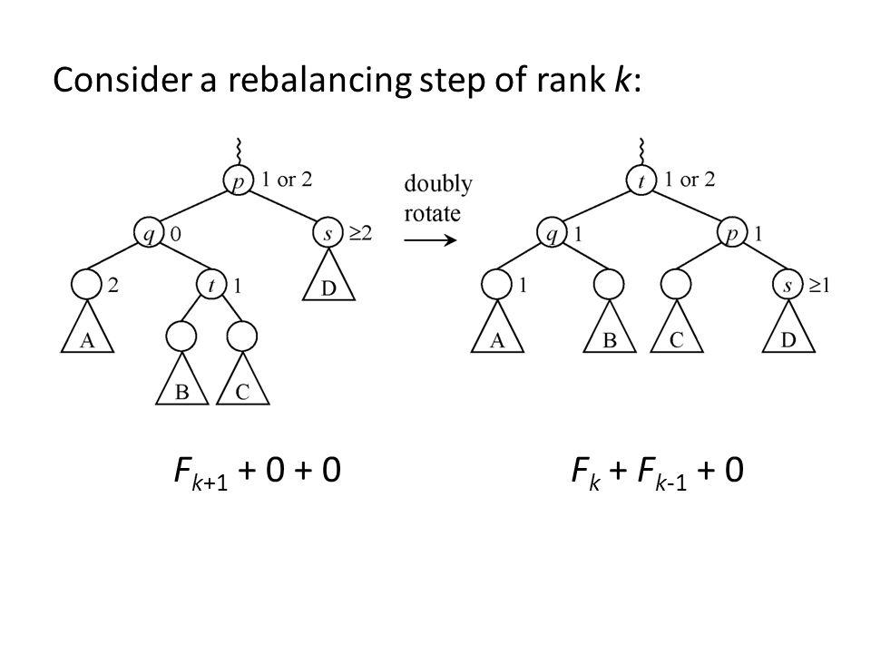 Consider a rebalancing step of rank k: Fk+1 + 0 + 0 Fk + Fk-1 + 0