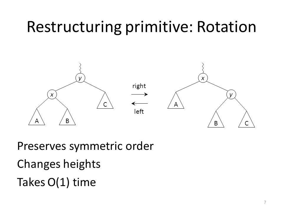Restructuring primitive: Rotation