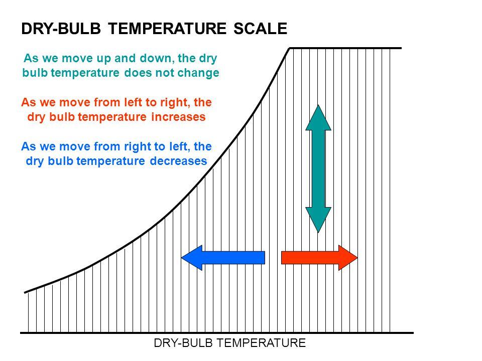 DRY-BULB TEMPERATURE SCALE