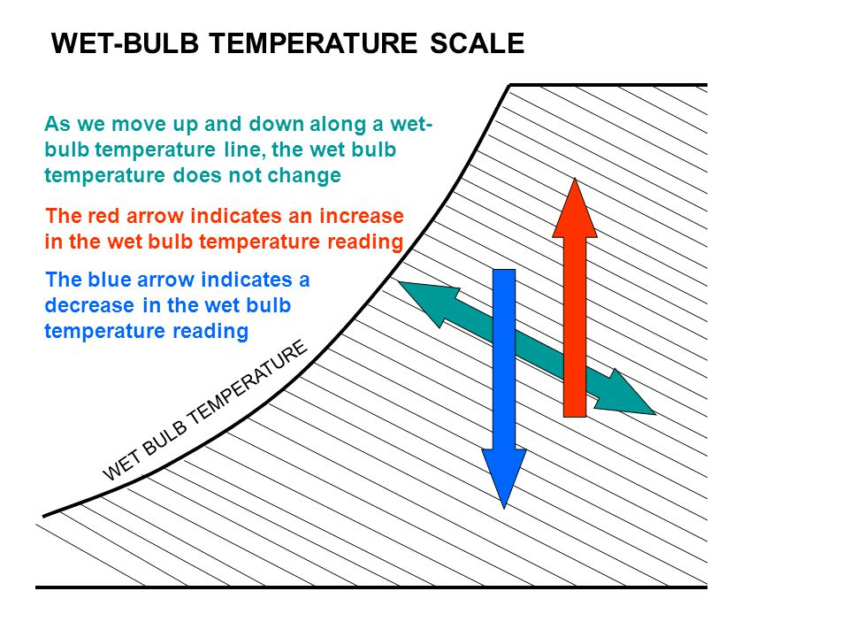WET-BULB TEMPERATURE SCALE