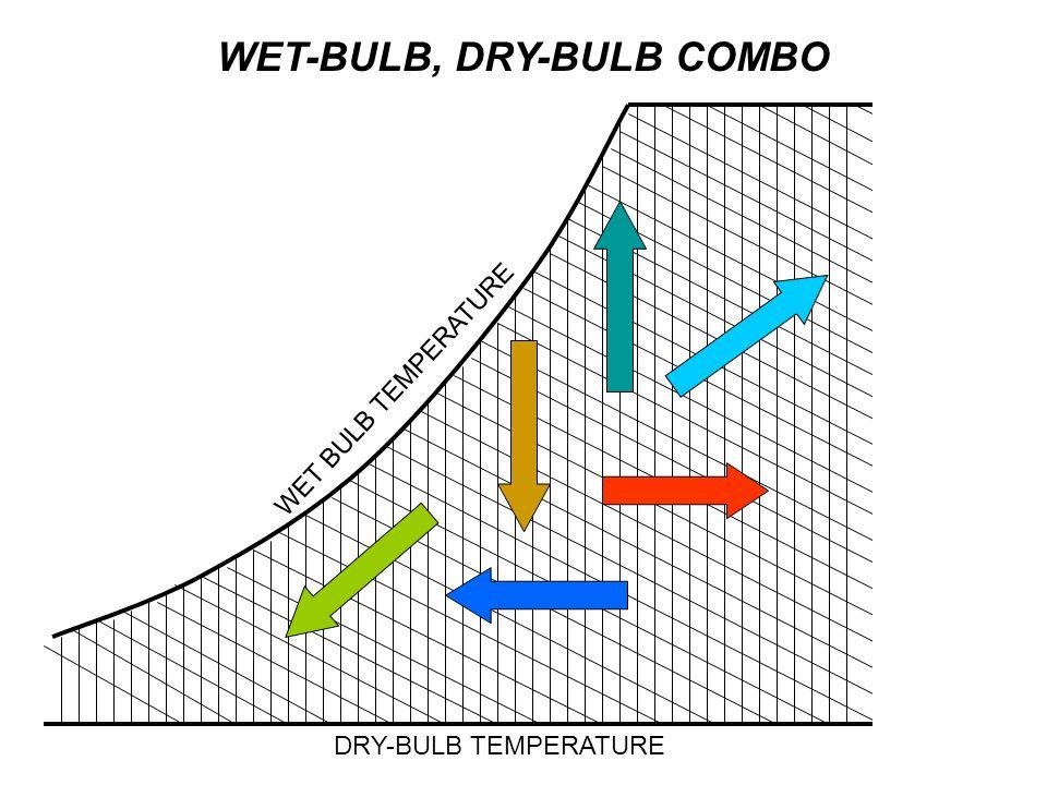 WET-BULB, DRY-BULB COMBO