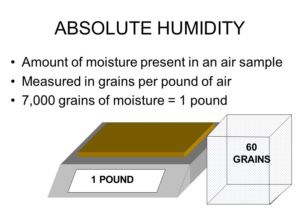 ABSOLUTE HUMIDITY Amount of moisture present in an air sample