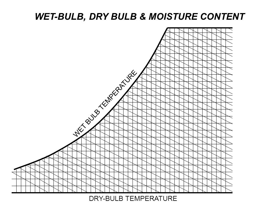 WET-BULB, DRY BULB & MOISTURE CONTENT