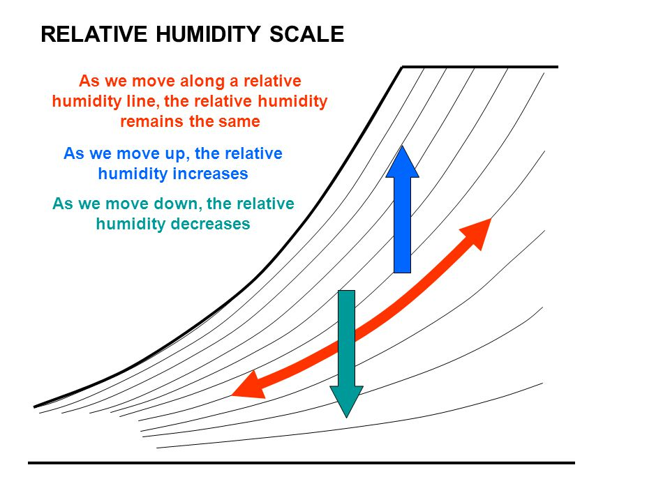 RELATIVE HUMIDITY SCALE