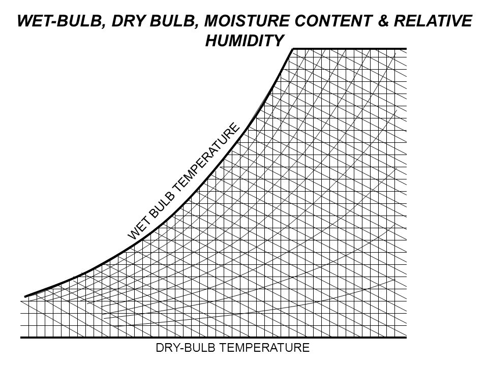 WET-BULB, DRY BULB, MOISTURE CONTENT & RELATIVE HUMIDITY