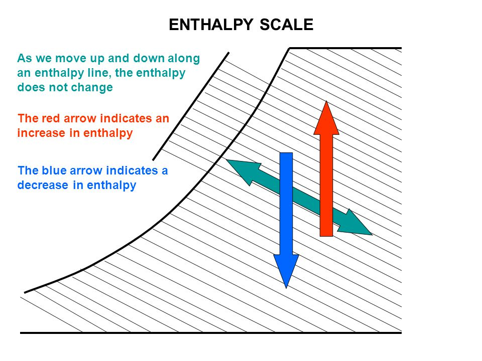 ENTHALPY SCALE As we move up and down along an enthalpy line, the enthalpy does not change. The red arrow indicates an increase in enthalpy.
