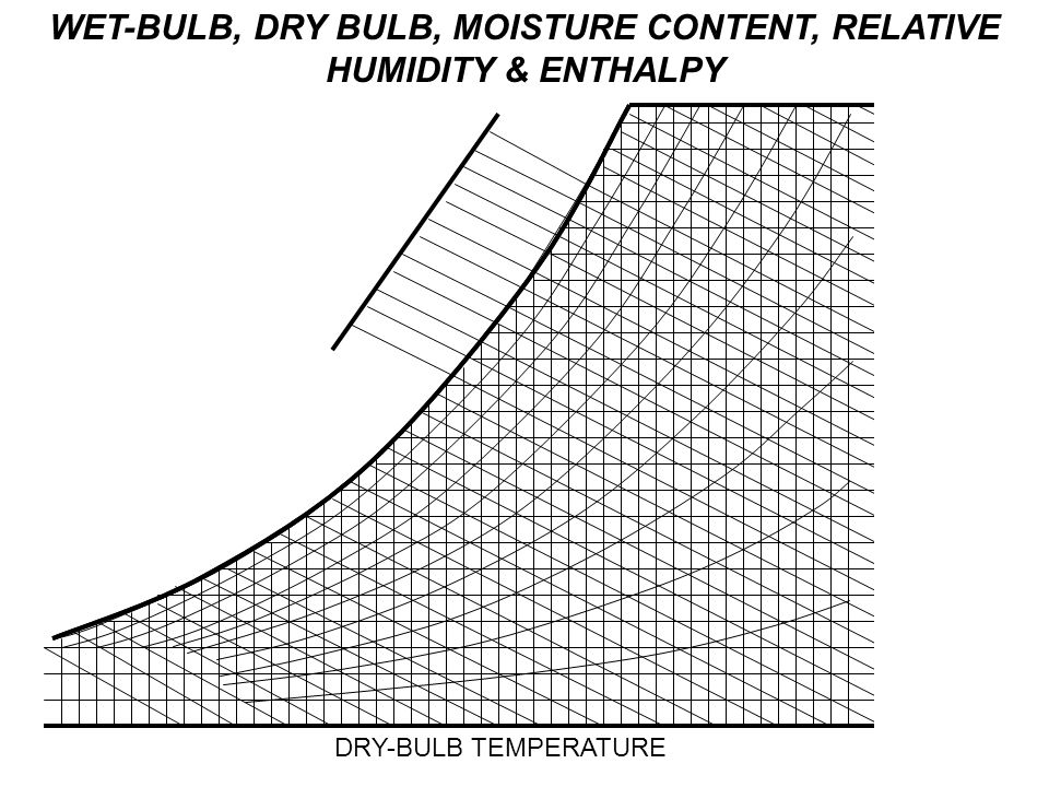 WET-BULB, DRY BULB, MOISTURE CONTENT, RELATIVE HUMIDITY & ENTHALPY