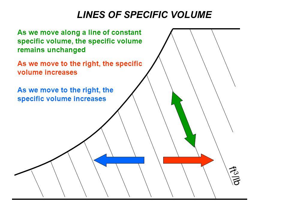 LINES OF SPECIFIC VOLUME