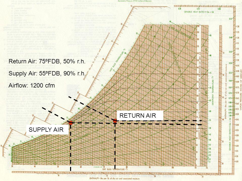 Return Air: 75ºFDB, 50% r.h. Supply Air: 55ºFDB, 90% r.h. Airflow: 1200 cfm RETURN AIR SUPPLY AIR