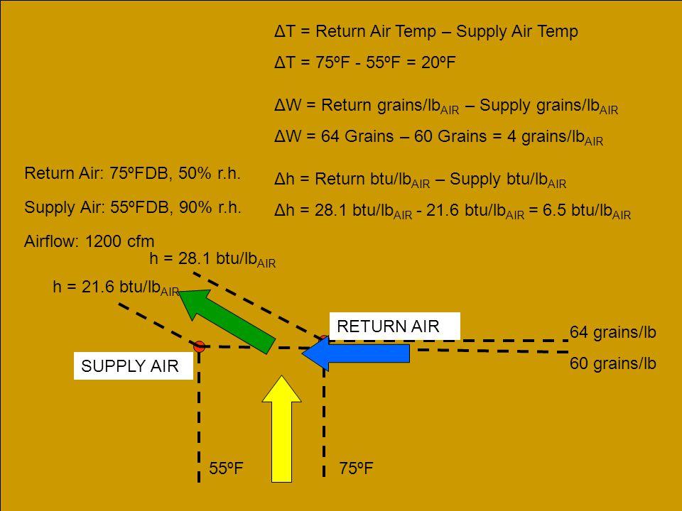 ΔT = Return Air Temp – Supply Air Temp