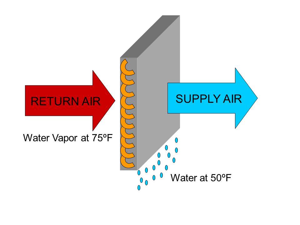 SUPPLY AIR RETURN AIR Water Vapor at 75ºF Water at 50ºF