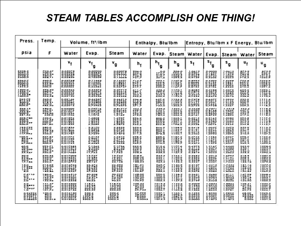 STEAM TABLES ACCOMPLISH ONE THING!
