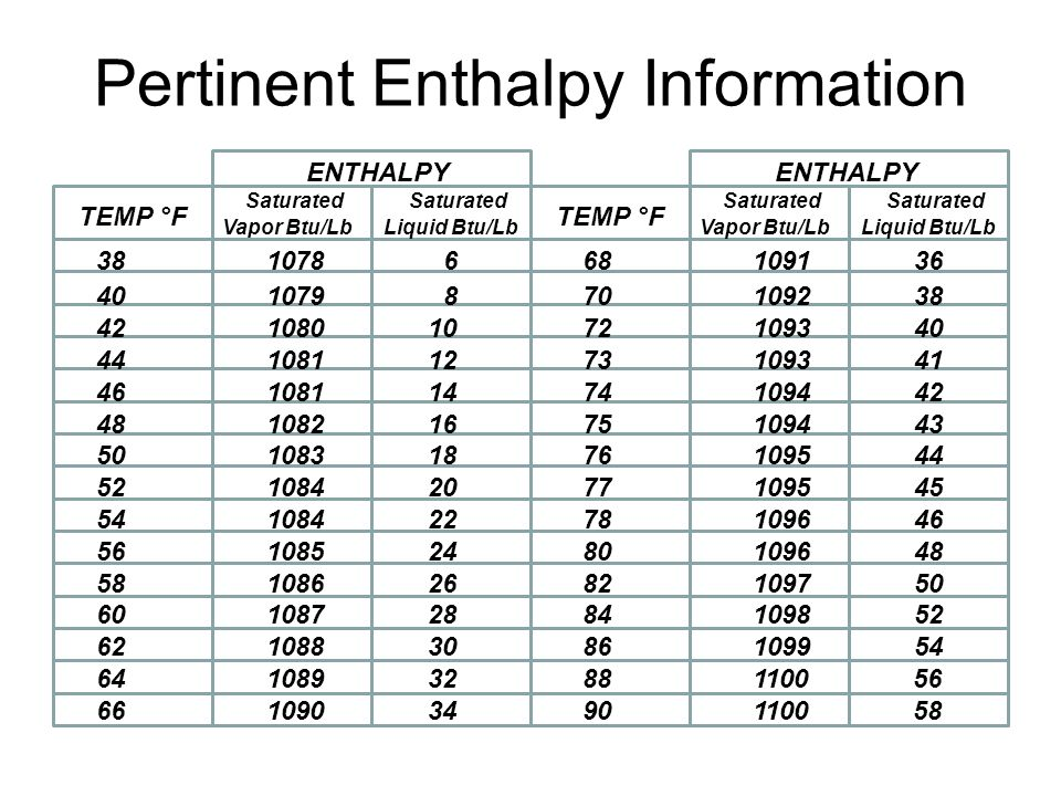 Pertinent Enthalpy Information