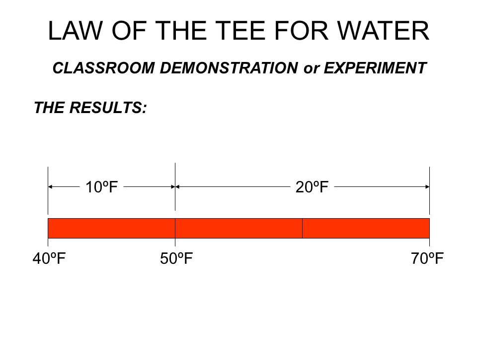 CLASSROOM DEMONSTRATION or EXPERIMENT