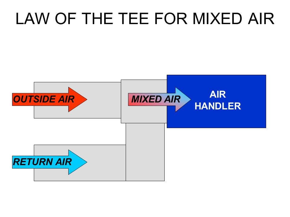 LAW OF THE TEE FOR MIXED AIR