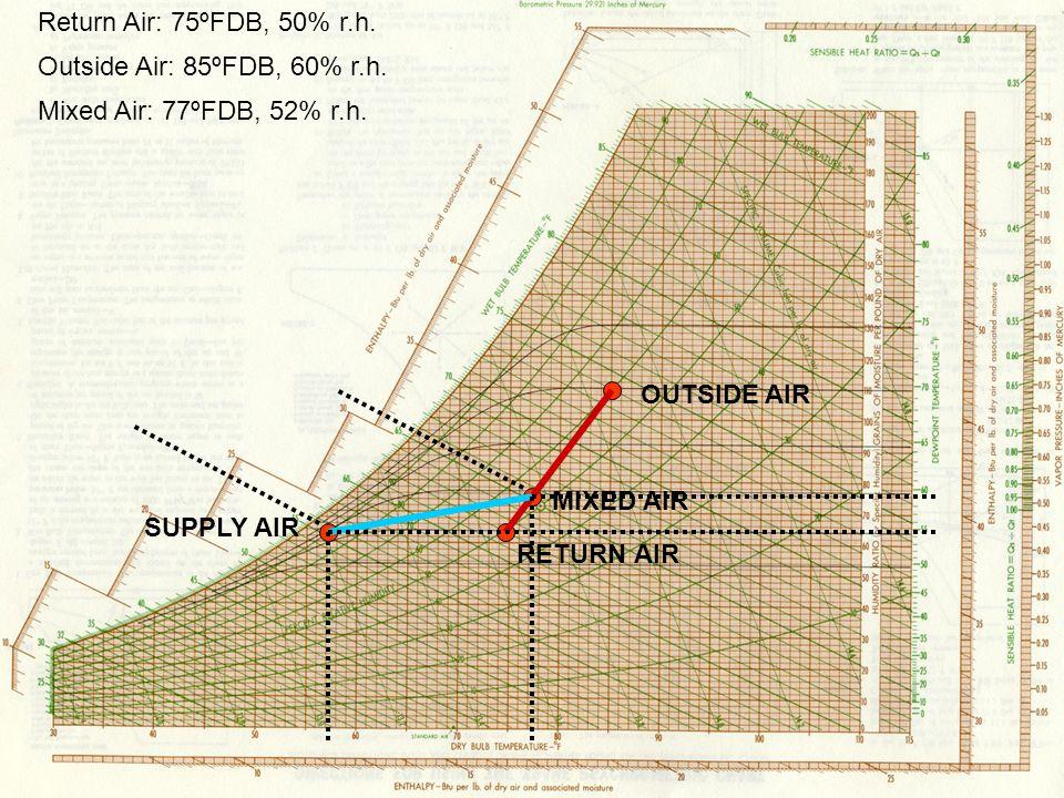Return Air: 75ºFDB, 50% r.h. Outside Air: 85ºFDB, 60% r.h. Mixed Air: 77ºFDB, 52% r.h. OUTSIDE AIR.