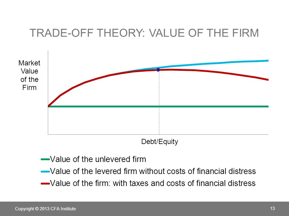Trade-off Theory: Value of the Firm