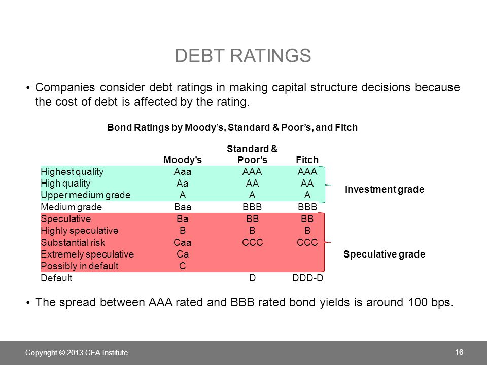 Bond Ratings by Moody's, Standard & Poor's, and Fitch