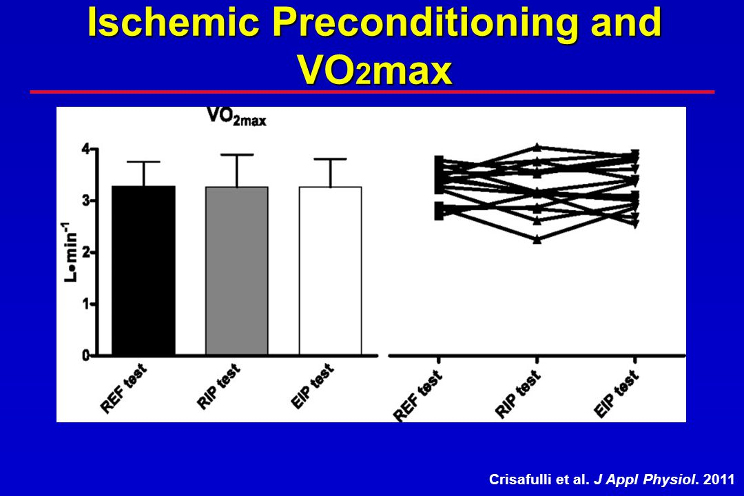Ischemic Preconditioning and VO2max