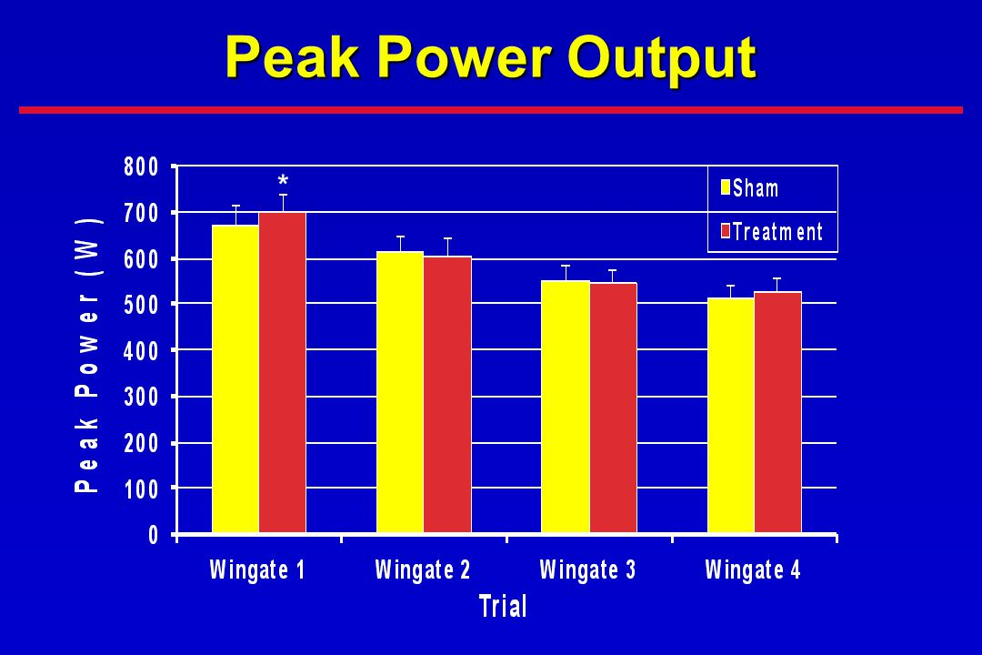 Peak Power Output * improved peak power output by 4% in the first wingate trial