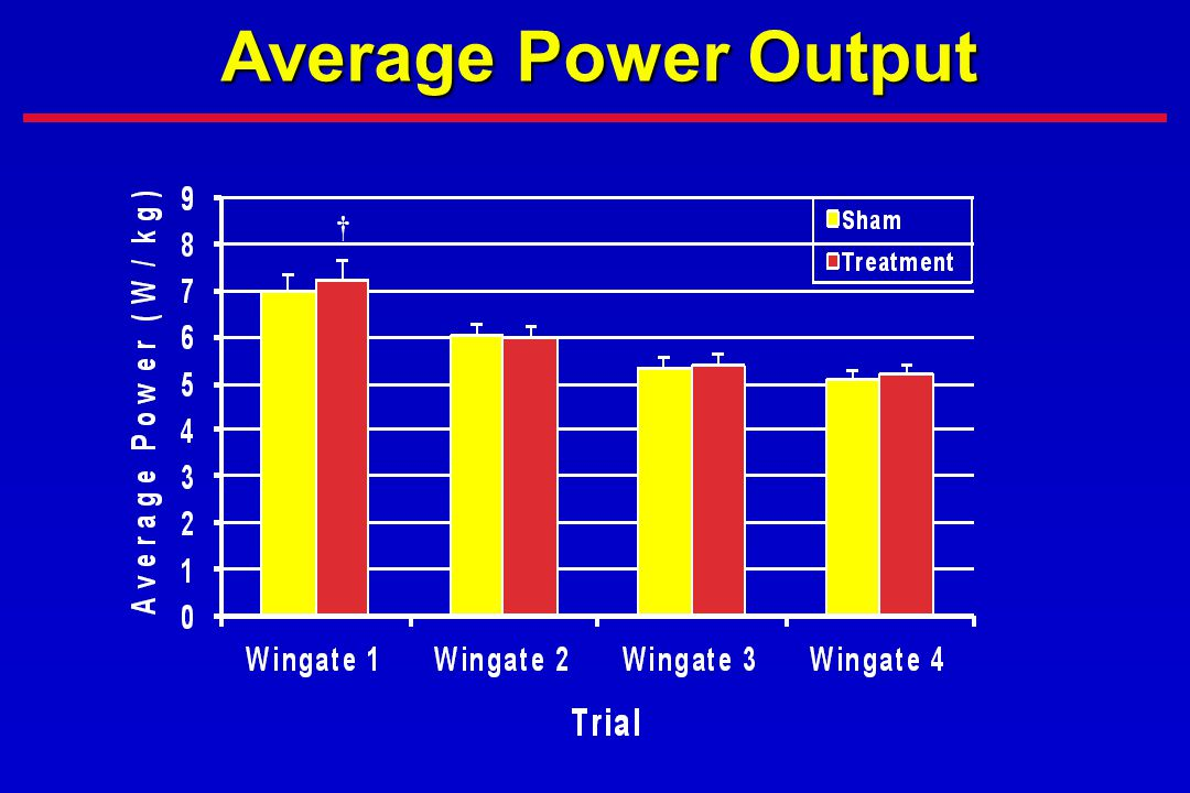 Average Power Output †