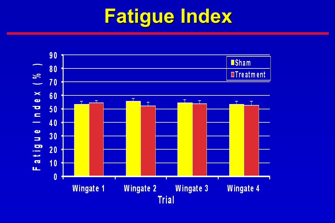 Fatigue Index