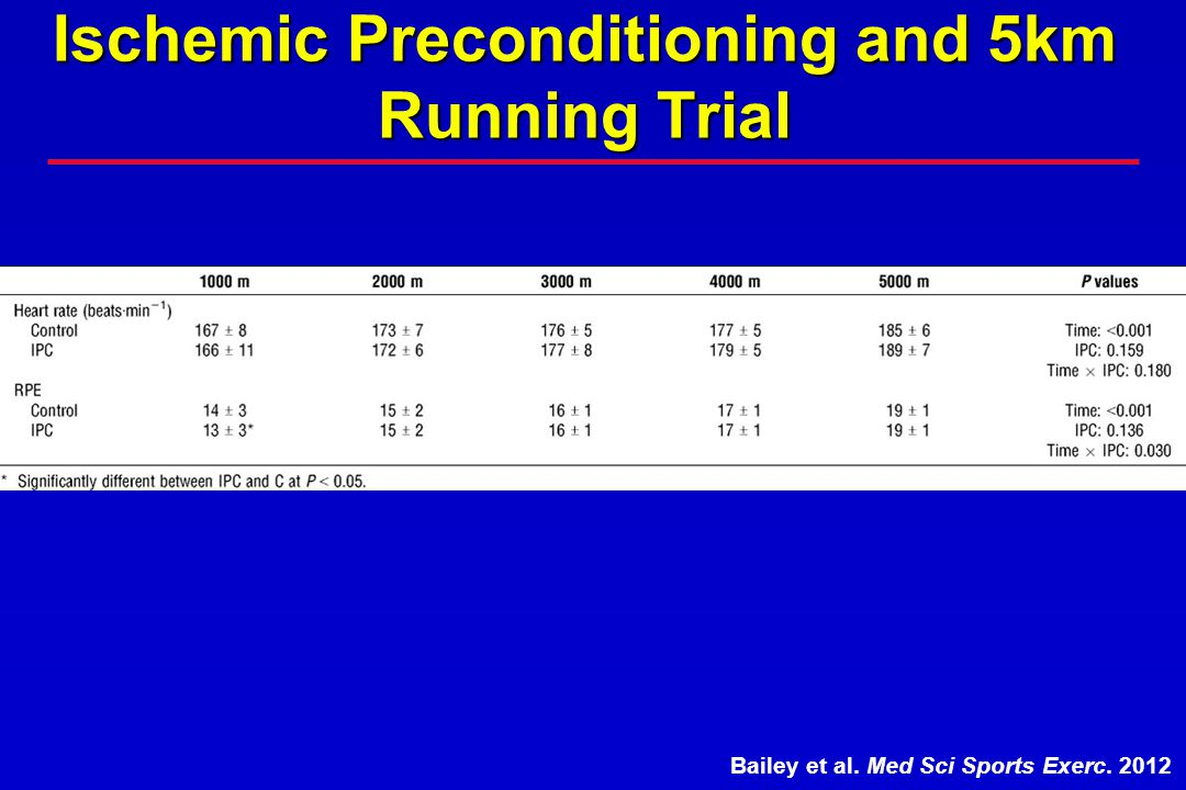 Ischemic Preconditioning and 5km Running Trial
