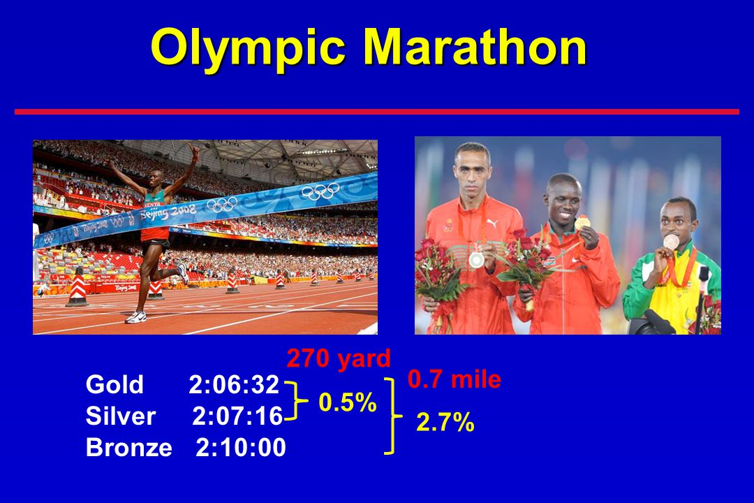 Olympic Marathon 270 yard 0.7 mile Gold 2:06:32 Silver 2:07:16 0.5%