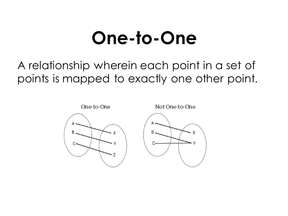 One-to-One A relationship wherein each point in a set of points is mapped to exactly one other point.