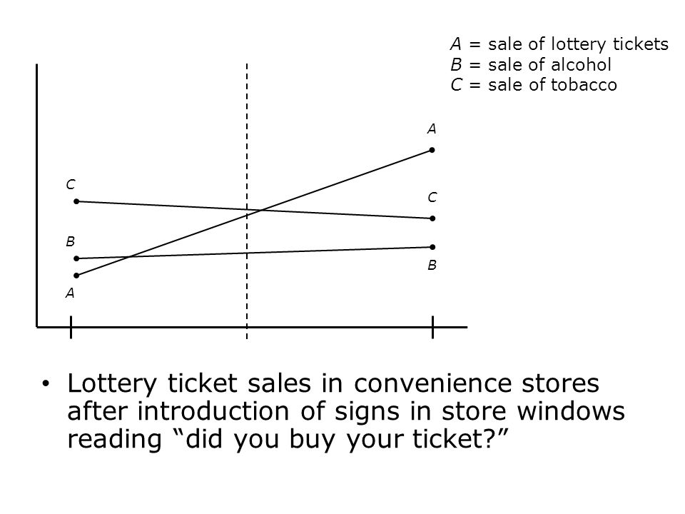 A = sale of lottery tickets