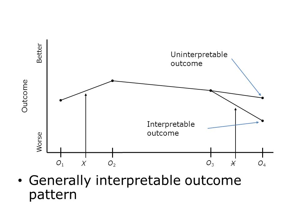 Generally interpretable outcome pattern