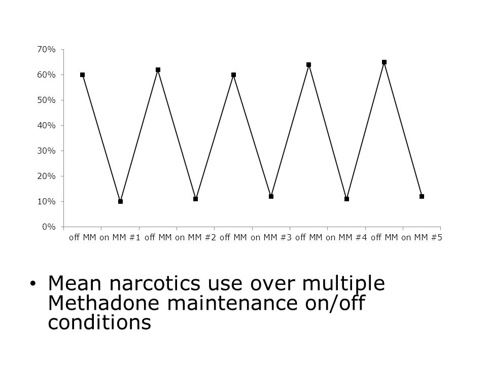 Mean narcotics use over multiple Methadone maintenance on/off conditions