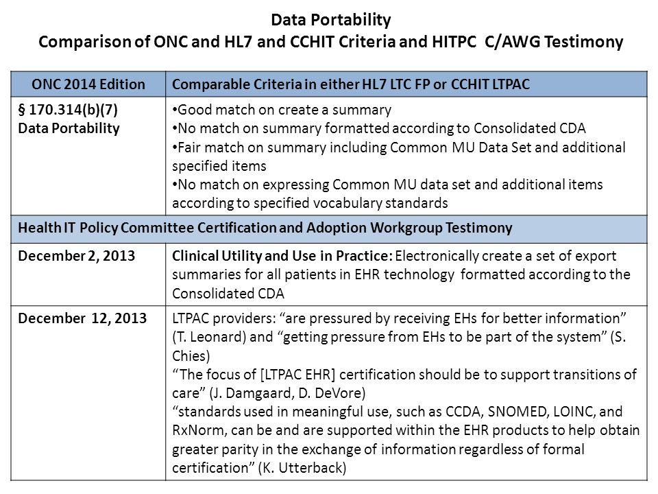 Data Portability Comparison of ONC and HL7 and CCHIT Criteria and HITPC C/AWG Testimony