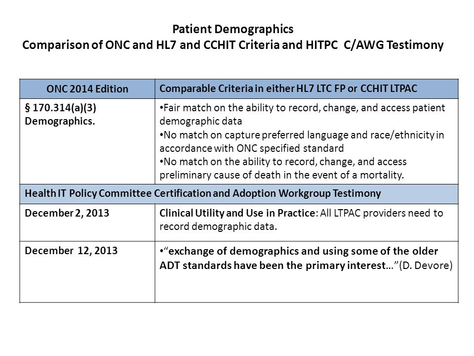 Patient Demographics Comparison of ONC and HL7 and CCHIT Criteria and HITPC C/AWG Testimony