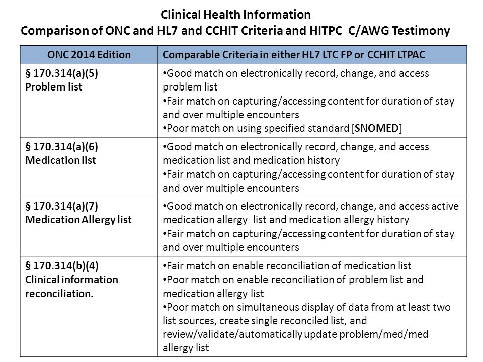 Clinical Health Information Comparison of ONC and HL7 and CCHIT Criteria and HITPC C/AWG Testimony