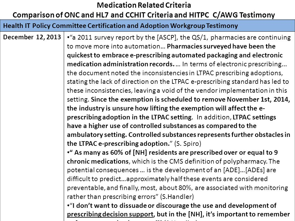 Medication Related Criteria Comparison of ONC and HL7 and CCHIT Criteria and HITPC C/AWG Testimony