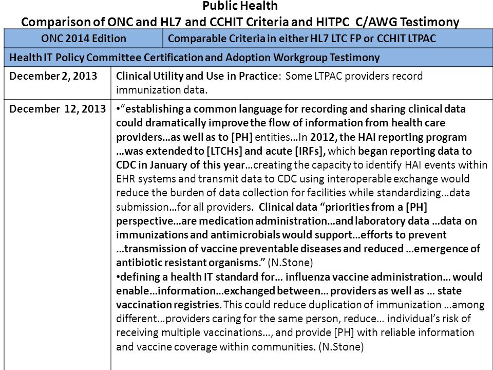 Public Health Comparison of ONC and HL7 and CCHIT Criteria and HITPC C/AWG Testimony
