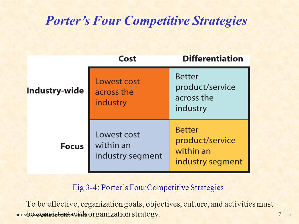 Fig 3-4: Porter's Four Competitive Strategies