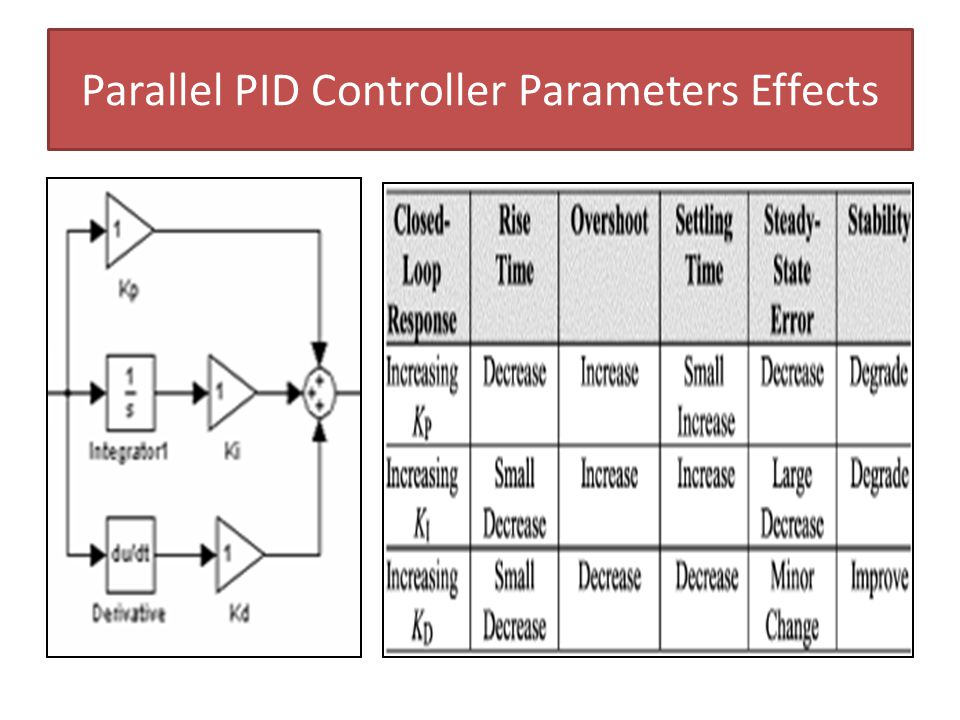 Parallel PID Controller Parameters Effects