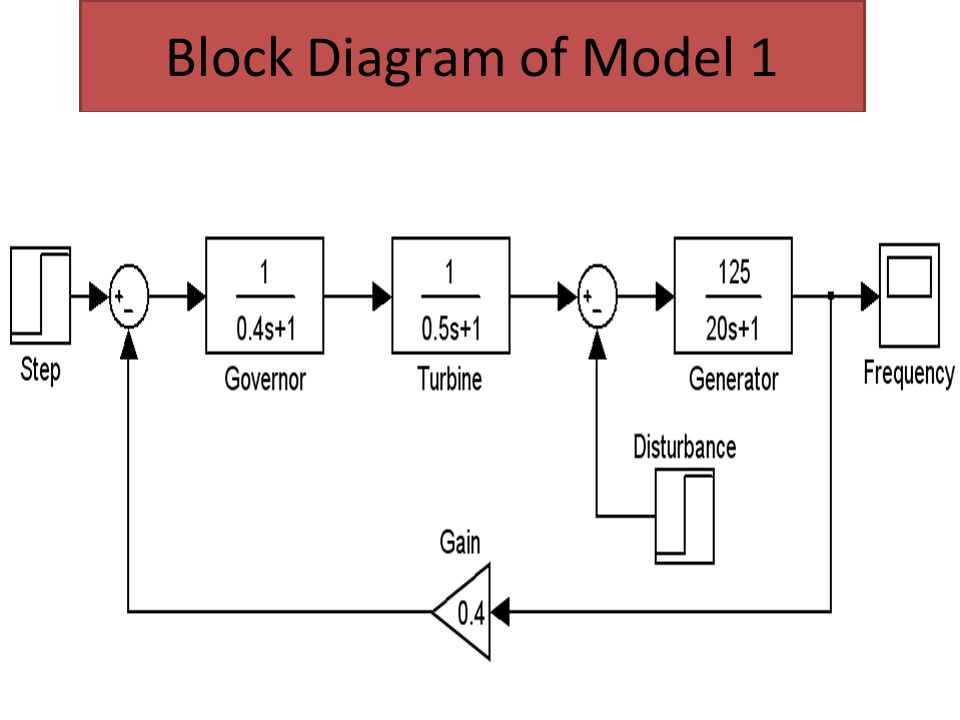 Block Diagram of Model 1