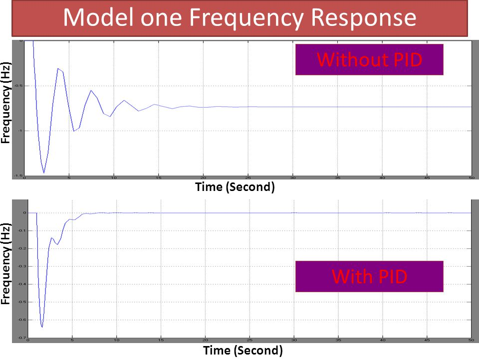 Model one Frequency Response