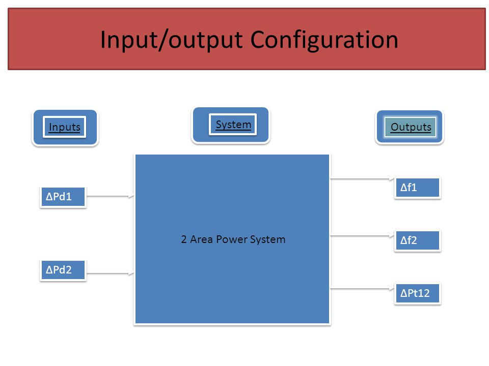 Input/output Configuration