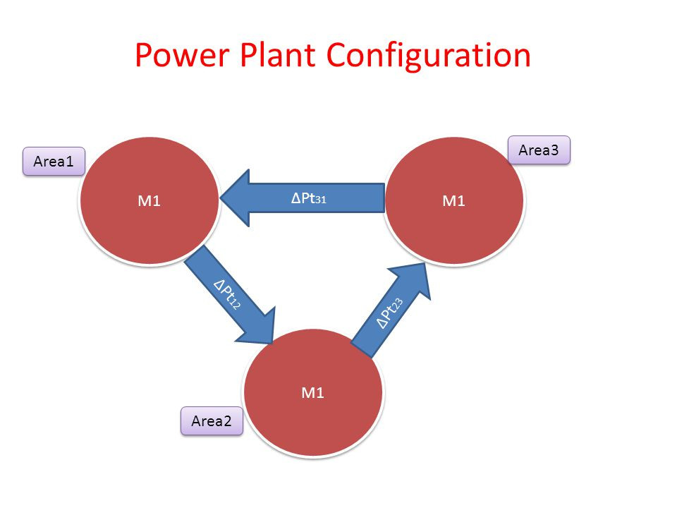 Power Plant Configuration